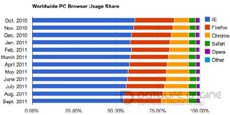 Google Chrome может потеснить Mozilla Firefox со второй позиции на рынке браузеров