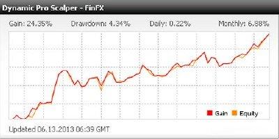 Forex советник Dynamic Pro Scalper